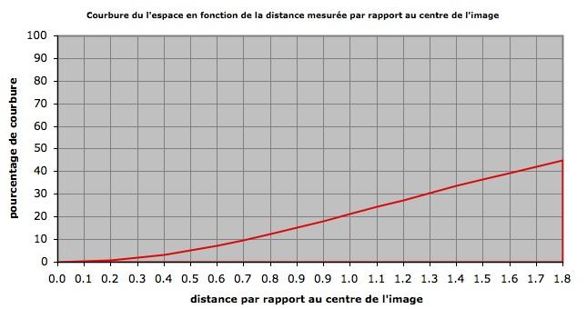Distance plan stéréo:100cm / Focale:20mm / Entraxe:6.5cm