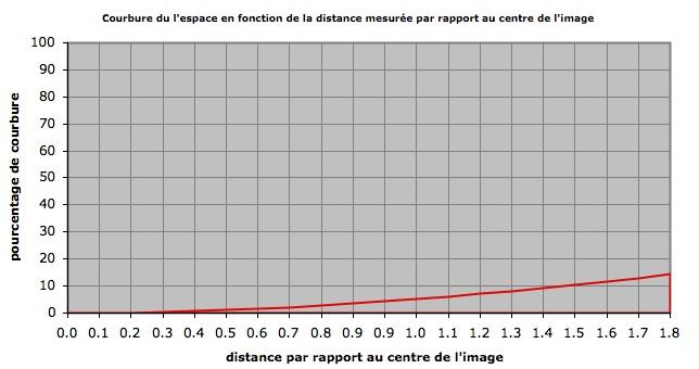 Distance plan stéréo:100cm / Focale:50mm / Entraxe:100cm